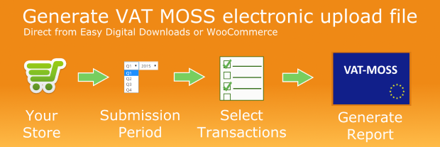 MOSS Reporting Process